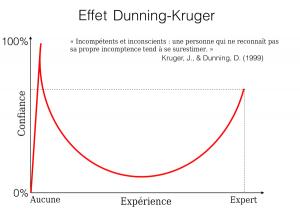 Effet Dunning-Kruger